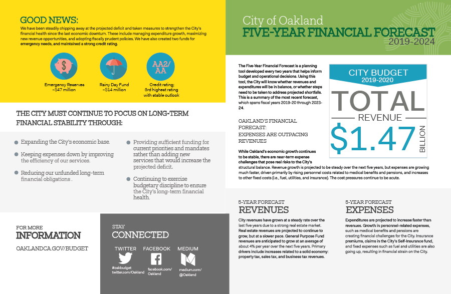 Various charts and graphics depicting aspects of the City of Oakland's budget